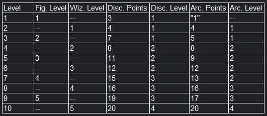 Pillars of Eternity II: Deadfire: Update #7: Multiclassing